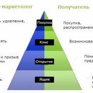 Психологическая пирамида email-кампании